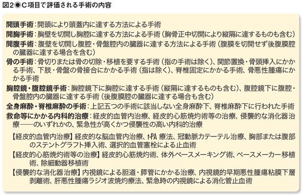 図2 C項目で評価される手術の内容(『日経ヘルスケア』2016年4月号より)