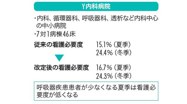 図4 Y内科病院における看護必要度の変化