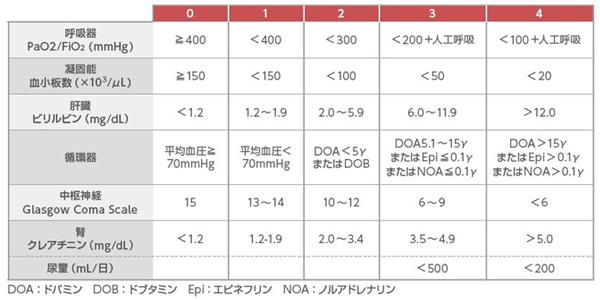 SOFA(Sequential Organ Failure Assessment)スコア