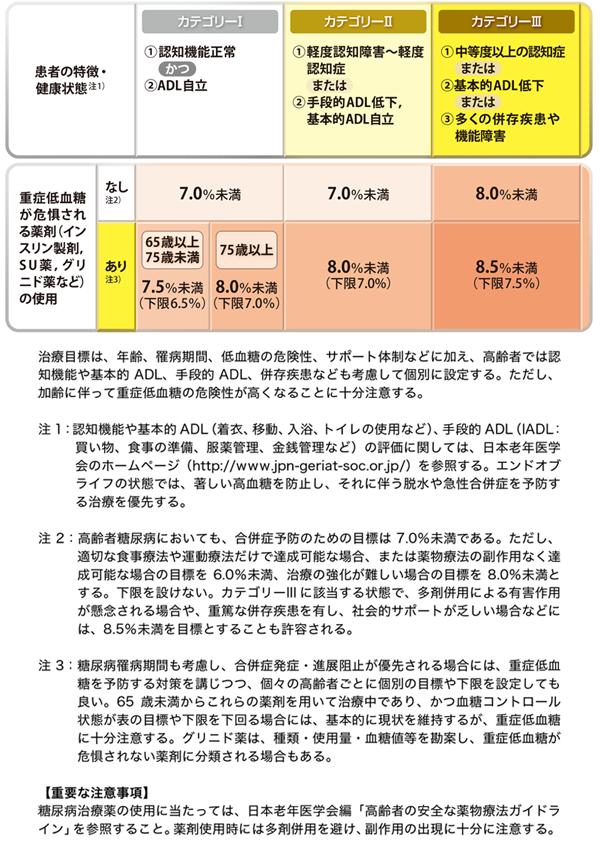 「高齢者糖尿病の血糖コントロール目標(HbA1c値)」(日本糖尿病学会のウェブサイトより)