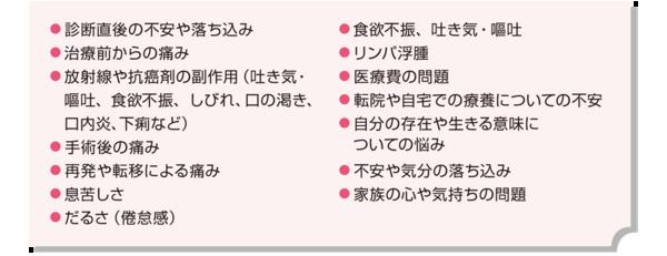 表1 癌緩和ケアの対象例(がん情報サービスのホームページから一部抜粋)