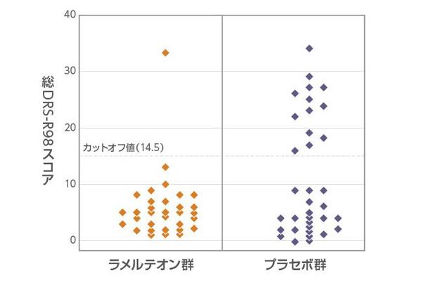 図1 ラメルテオン群とプラセボ群におけるせん妄重症度の分布