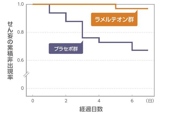 図2 ラメルテオン群とプラセボ群におけるせん妄の累積非出現率