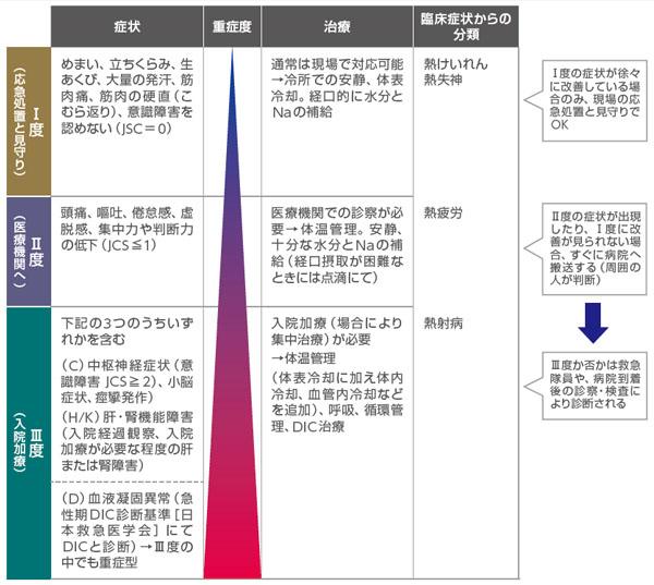 日本救急医学会 熱中症診療ガイドライン2015