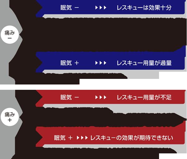 図5 レスキュー薬の効果判定による対処方法