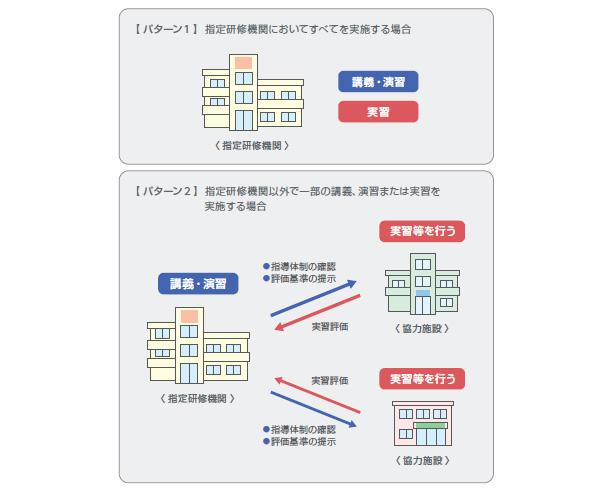 図1 指定研修機関における研修の実施イメージ(厚労省資料より、一部改編)