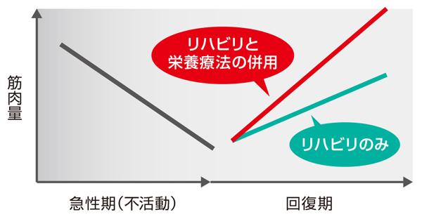 図2 リハビリと栄養管理を組み合わせた場合の効果