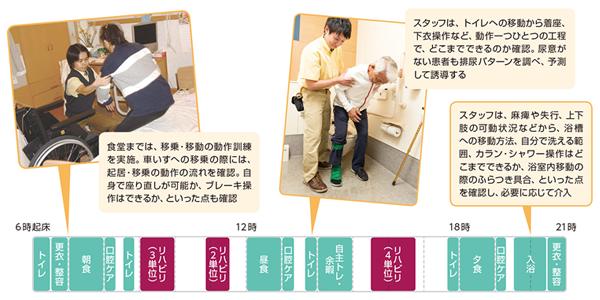 図4 入院患者の1日の流れの例とスタッフの関わり