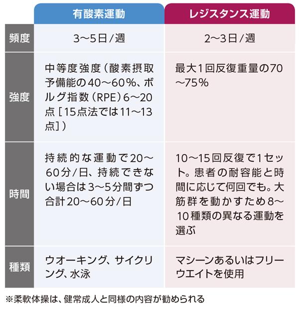 CKD患者に推奨される運動処方(「保存期CKD患者に対する腎臓リハビリテーションの手引き」を一部改変)