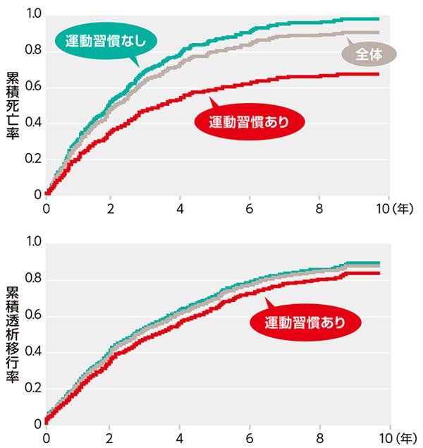 図5 運動習慣の有無によるGFRステージG3~G5慢性腎臓病(CKD)患者の予後