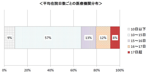 7対1一般病棟入院基本料届け出病院の平均在院日数