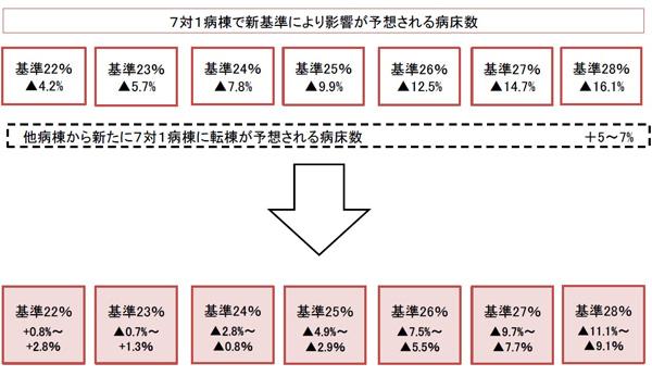 看護必要度の見直し案によるシミュレーション結果