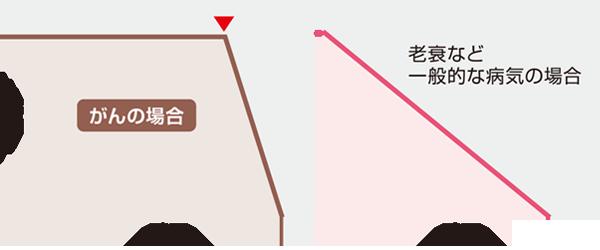 図2 各疾患の転帰(取材を基に編集部作成)