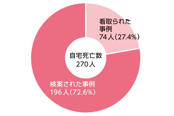 図3  2012年の立川市における自宅死亡の状況(井尾氏による)