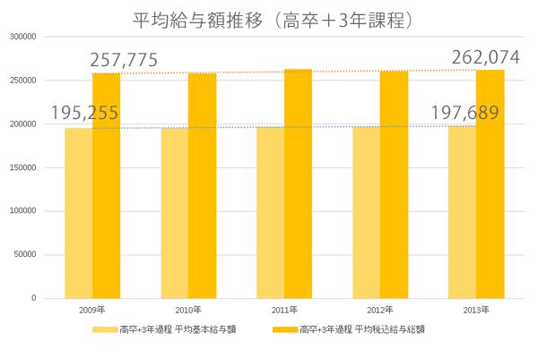 平均給与額推移(高卒+3年課程)|看護師専用Webマガジン【ステキナース研究所】