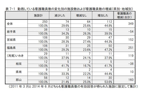 勤務している看護職員数の変化別の施設数および看護職員数の増減(県別・地域別)―出典:日本看護協会