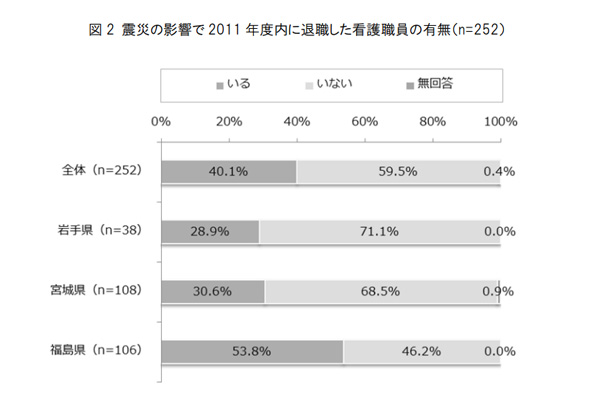 震災の影響で2011年度内に退職した看護職員の有無―出典:日本看護協会