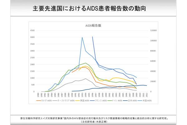主要先進国におけるAIDS患者報告数の動向―厚生労働省科学研究エイズ対策事業研究班による