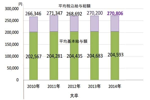 2015年度新卒看護師の予定初任給(大卒)