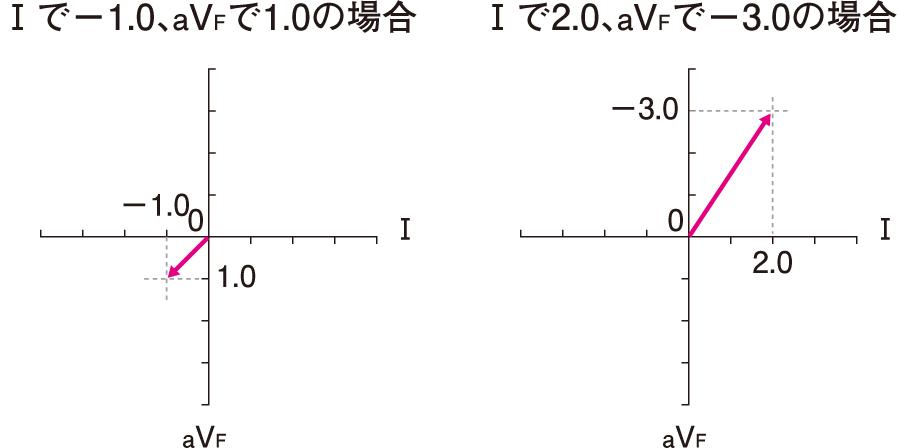 平均ベクトルの2例
