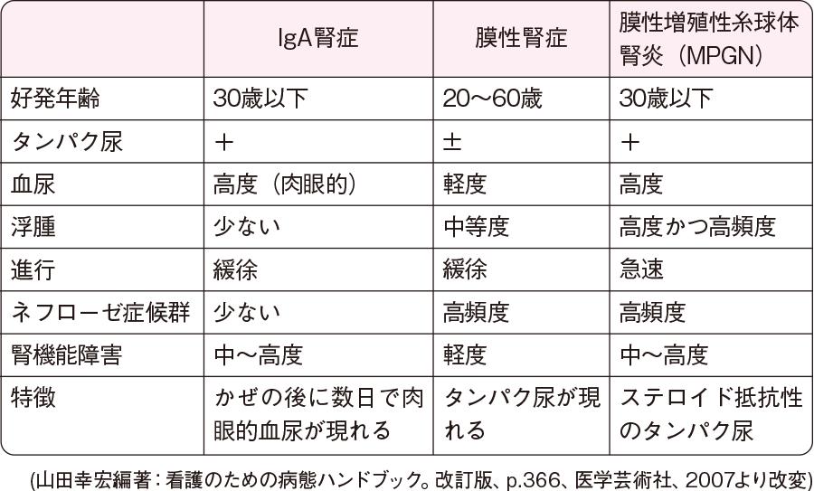 慢性糸球体腎炎の分類別による症状