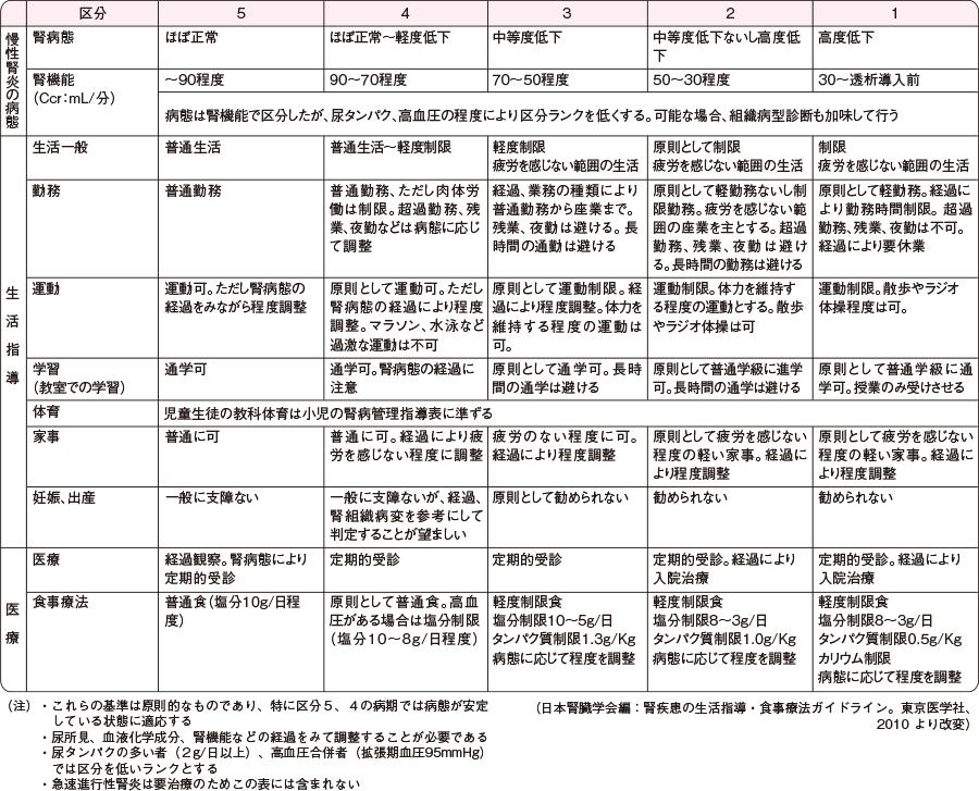 慢性糸球体腎炎患者の生活指導基準