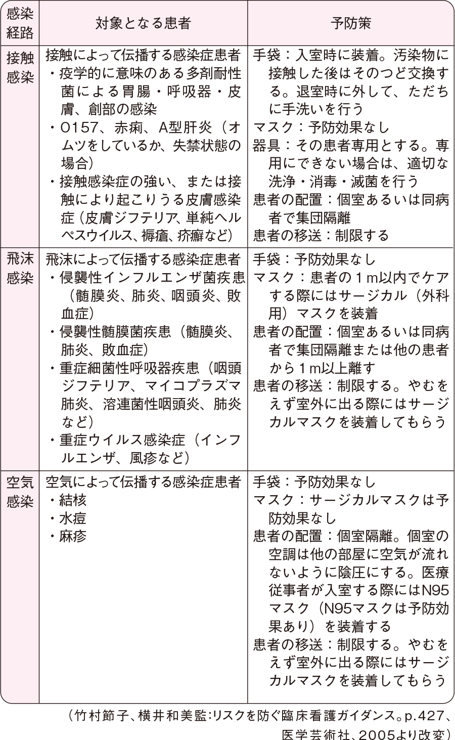 感染経路別の予防策(標準予防策に追加)