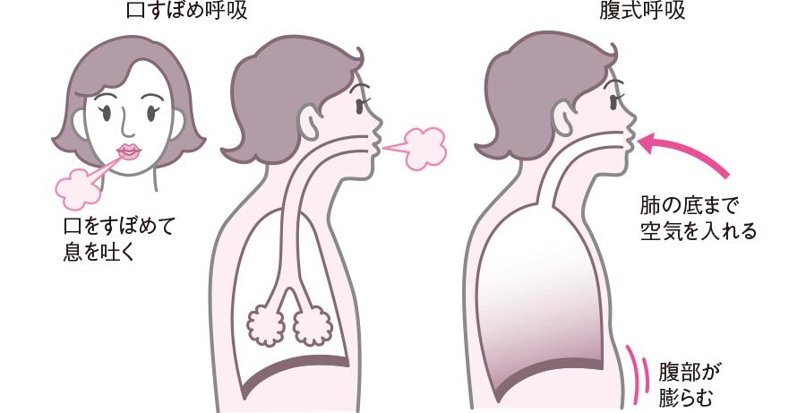 口すぼめ呼吸、腹式呼吸