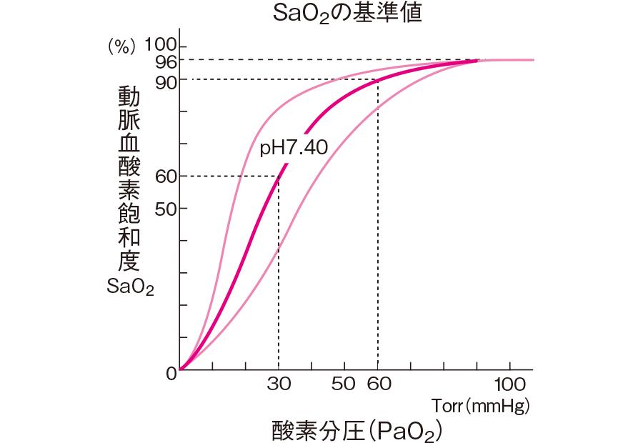 動脈血酸素解離曲線