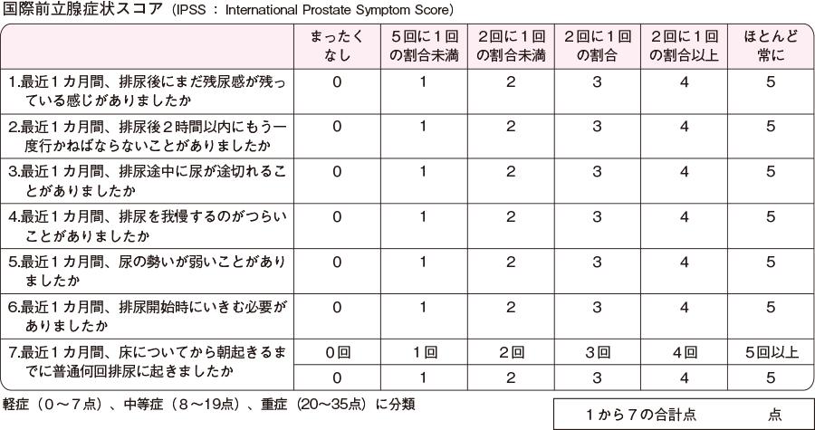 国際前立腺症状スコアとQOL スコア