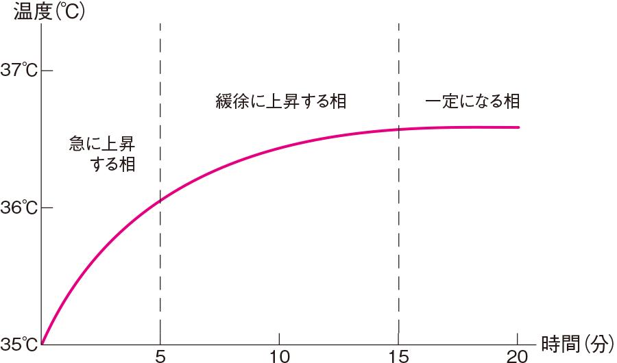 体温計挿入後の腋窩の温度変化
