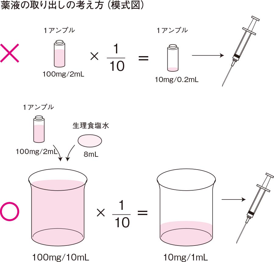薬液の取り出しの考え方(模式図)