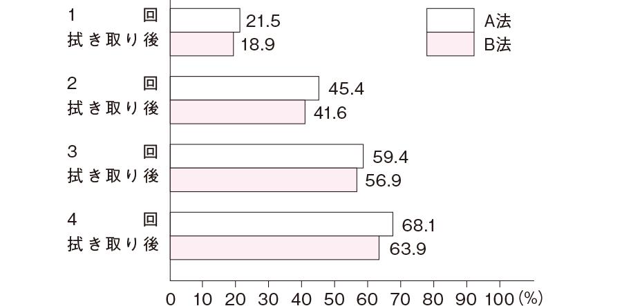 A法・B法の皮表pH減少率(清拭部位3ヶ所平均)