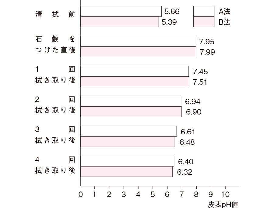 A法・B法の皮表pH値(清拭部位3ヶ所平均)