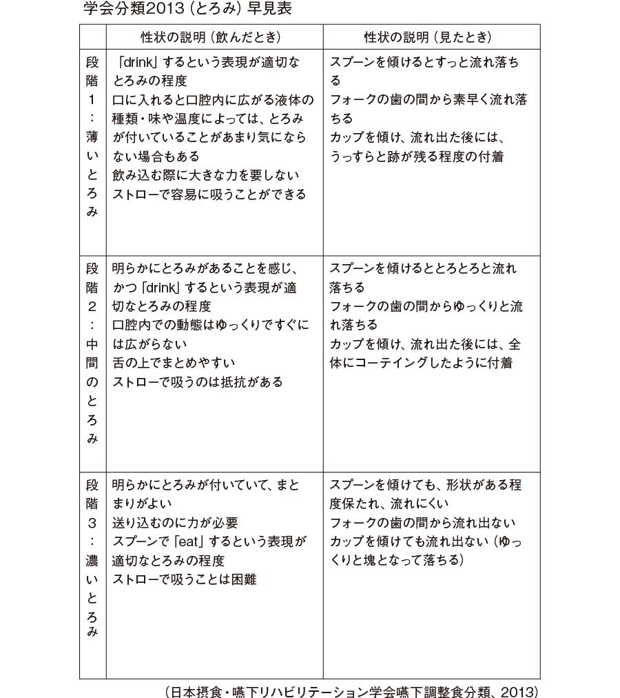 学会分類2013(とろみ)早見表