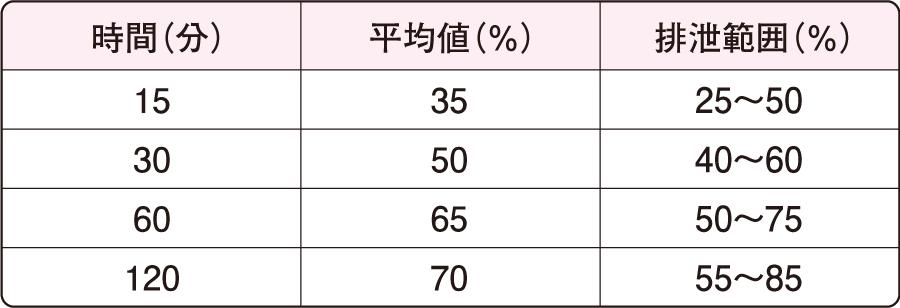 健康者のPSP排泄量(正常値は、加齢とともに減少する)