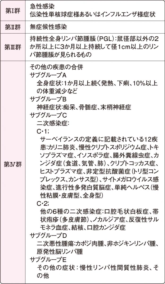 HIV感染症のCDC分類