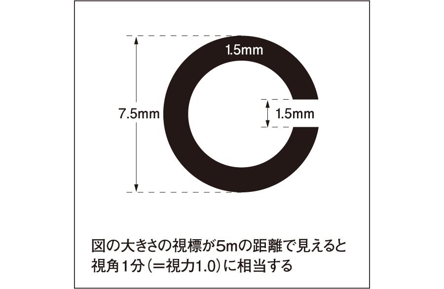 標準ランドルト環