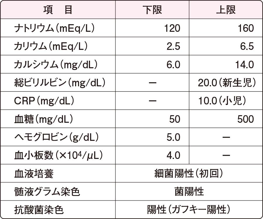 「血液検査 基準値」の検索結果 - Yahoo!検索(画像)