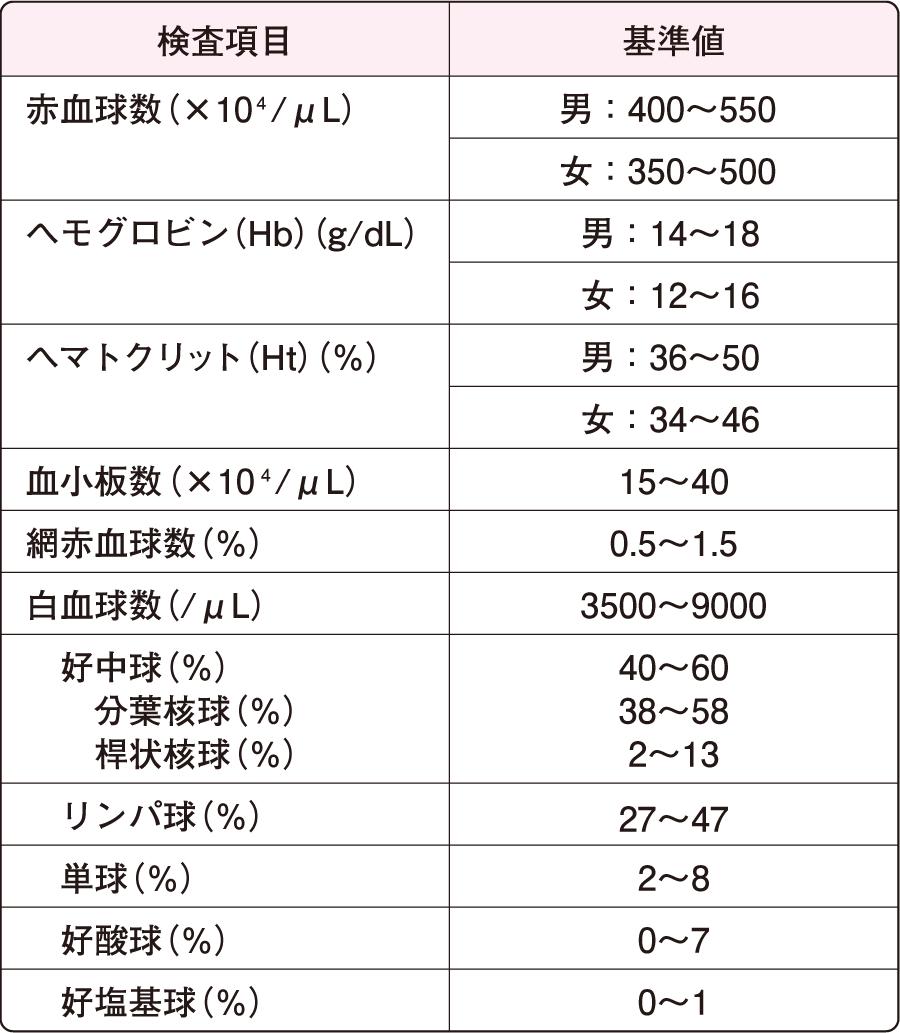 末梢血液検査|検体検査(血液検査)