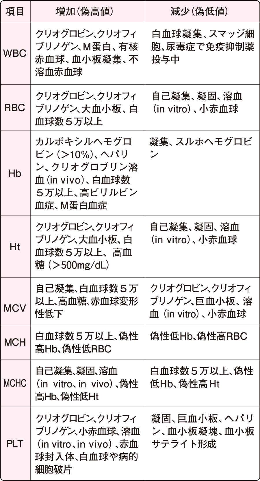 血液 検査 白血球 数
