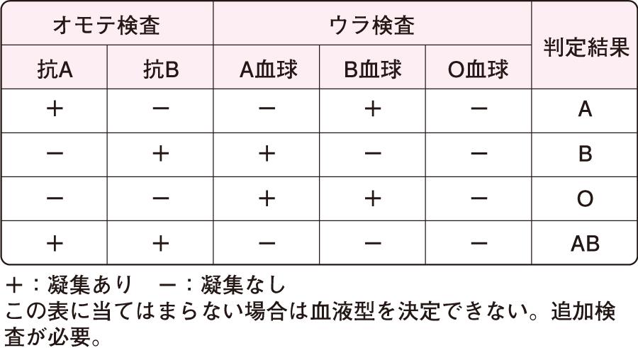 血液型検査・交差適合試験|検体検査(血液検査)