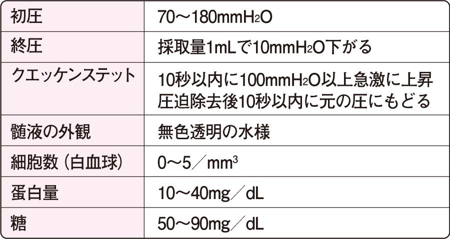 髄液の正常値