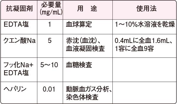各種抗凝固剤とその用途