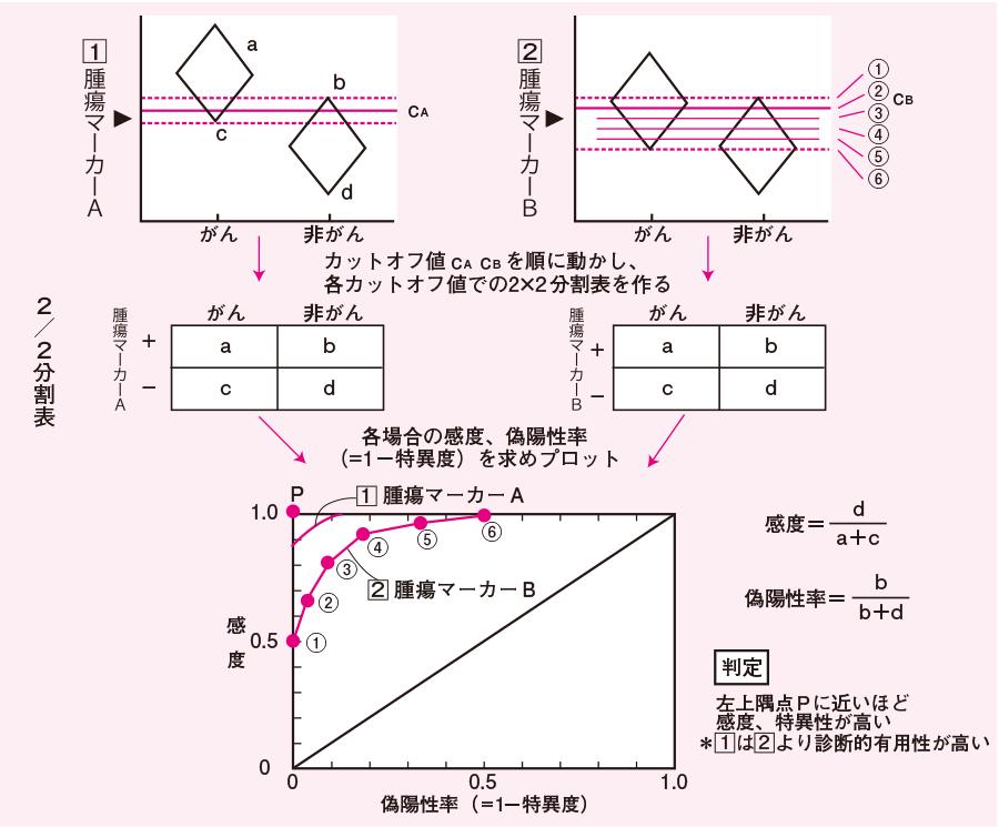 ROC曲線とその作成法