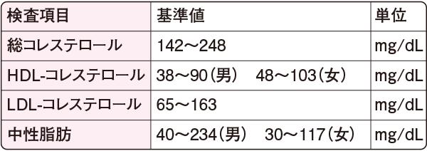 生化学検査(脂質)の基準値