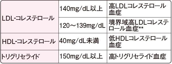 脂質異常症:スクリーニングのための診断基準(空腹時採血*)