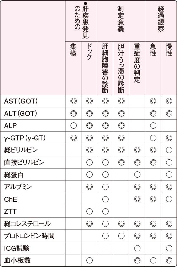 肝機能検査法の選択基準(2006年)