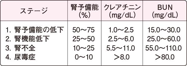 腎機能障害の程度とBUN・クレアチニン