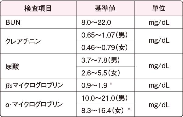 生化学検査(腎機能)の基準値